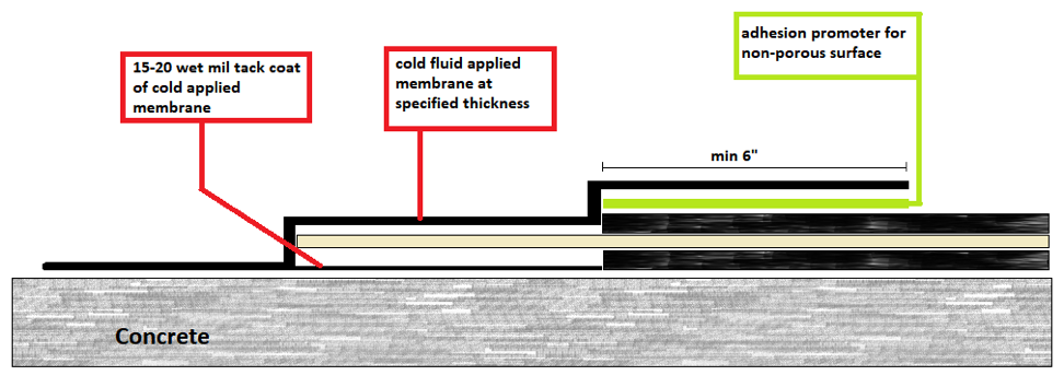 Application of the tack coat and cold fluid membrane