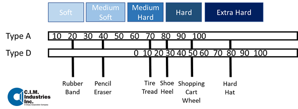Is A Harder Coating Better Hardness Scale Tests Explained